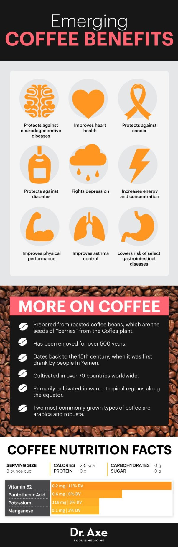 CoffeeBenefits